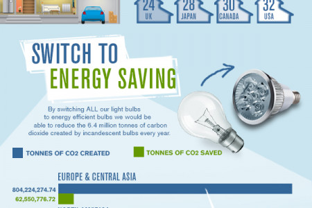 Change Light Bulbs Change The Planet! Infographic