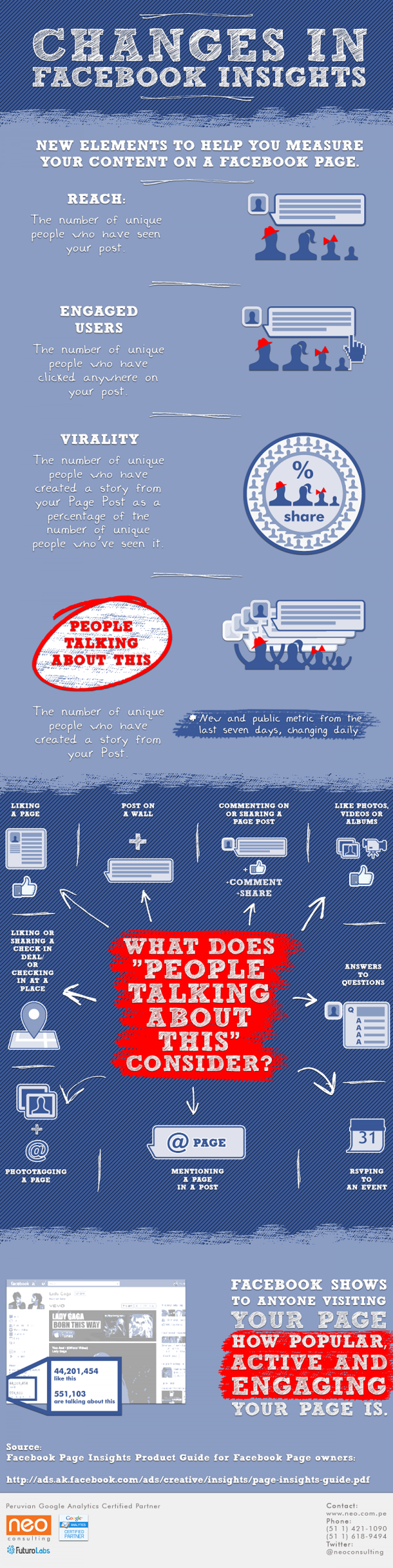 Changes in facebook insights Infographic
