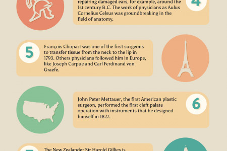 Changes in Liposuction - History Infographic
