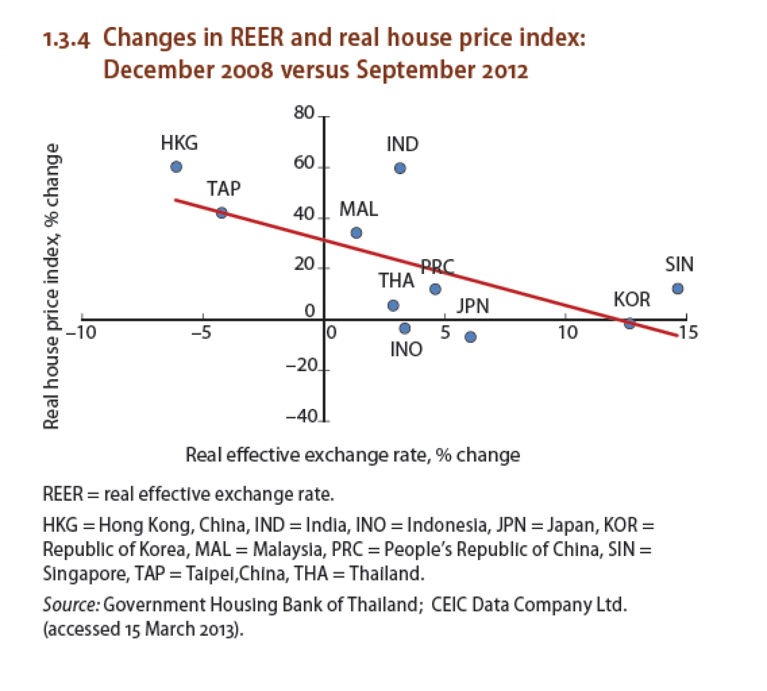 Changes in REER and real house price index (2008-2012) Infographic