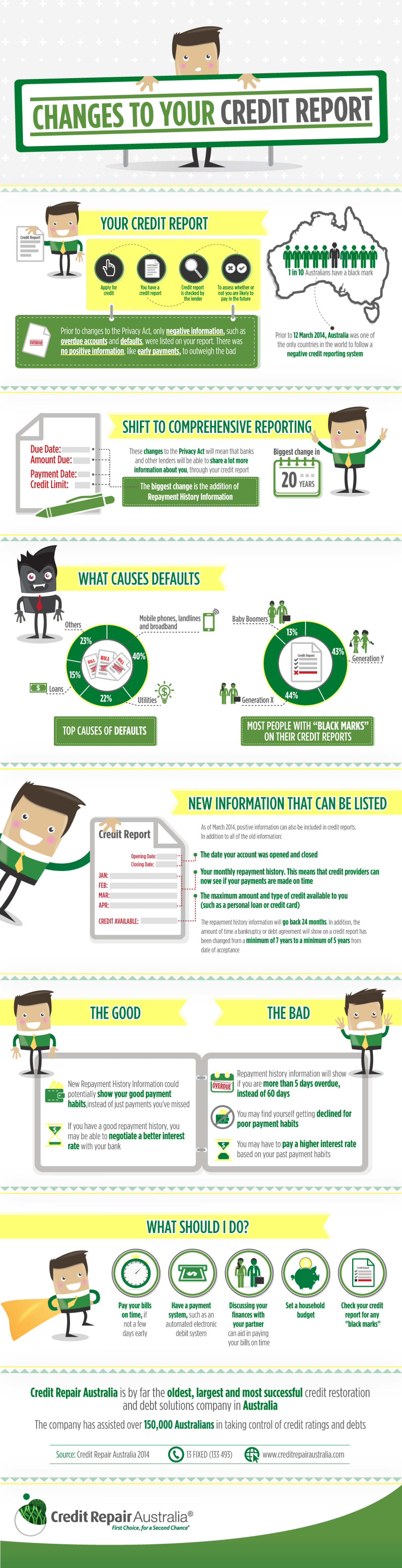 Changes to your Credit Report and How they Affect you Infographic