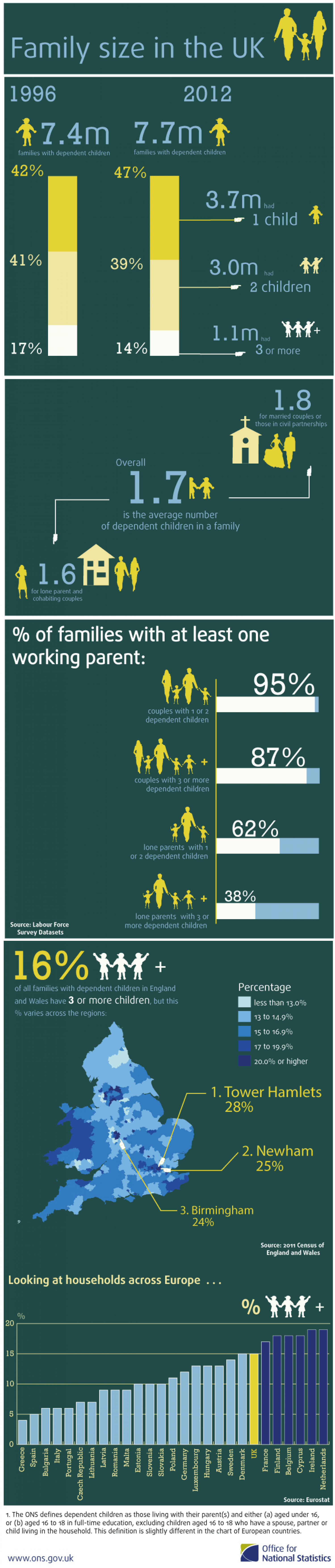 Changing family size within the UK Infographic