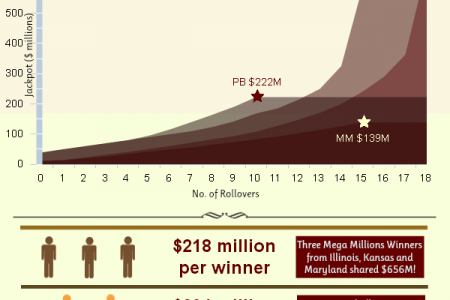Changing History with Record Making Lottery Rollovers Infographic