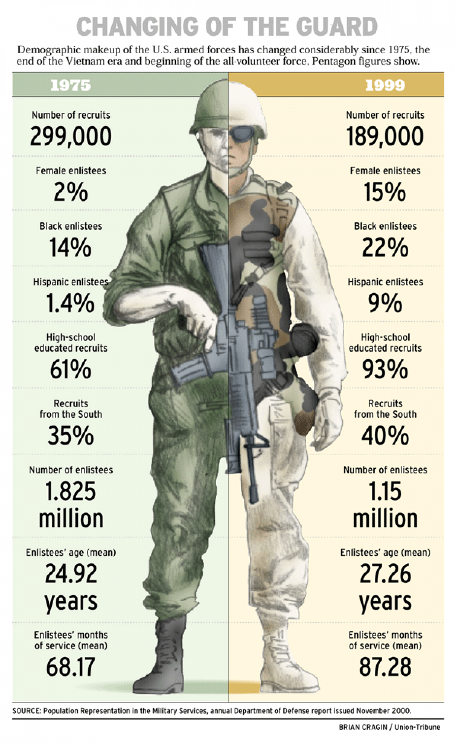 Changing of the Guard  Infographic