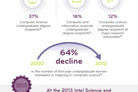 Changing the Curve Women in Computing Infographic