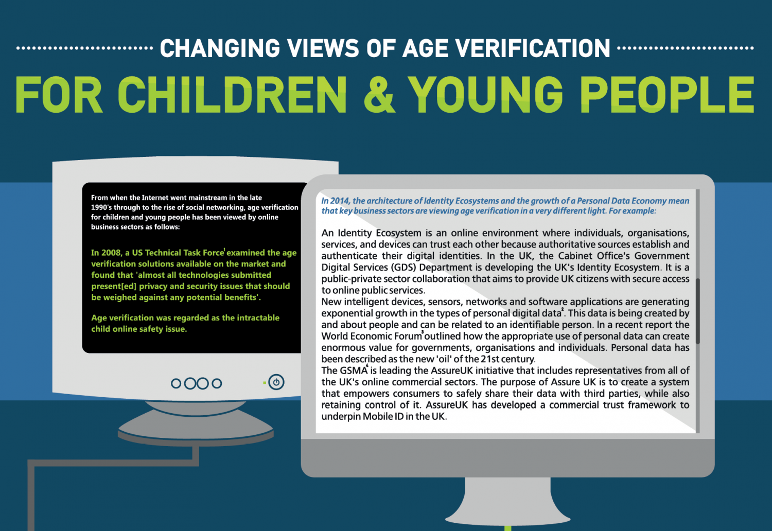 Changing Views Of Age Verification Infographic