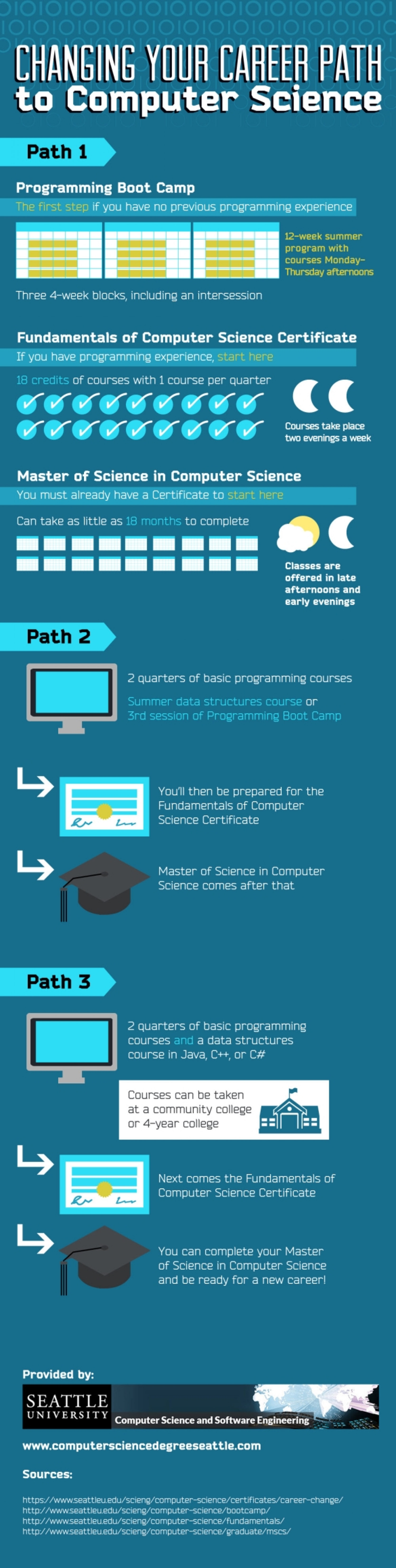 changing your career path to computer science visual ly changing your career path to computer science infographic