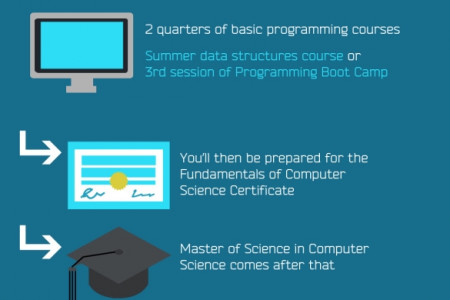 Changing Your Career Path to Computer Science Infographic