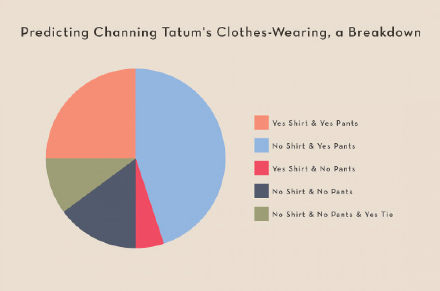 Channing Tatum's Clothes-Wearing Infographic