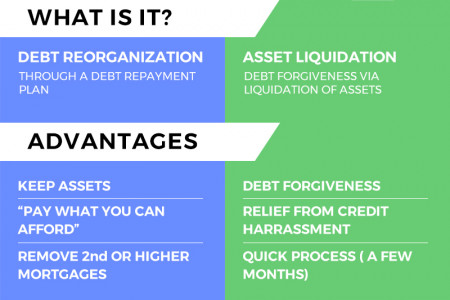 Chapter 13 Bankruptcy vs. Chapter 7 Bankruptcy  Infographic
