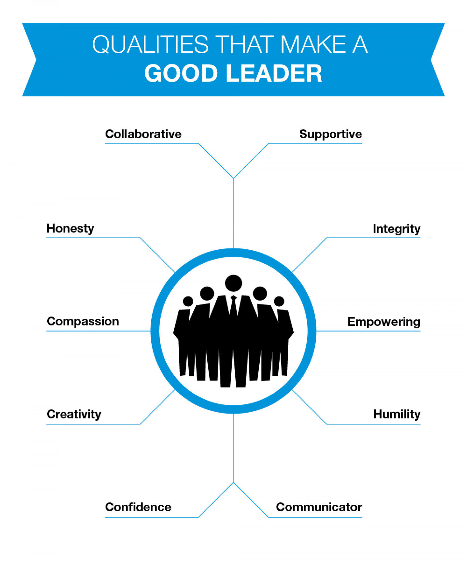 characteristics of a leader essay the qualities of a good leader essay ricky martin