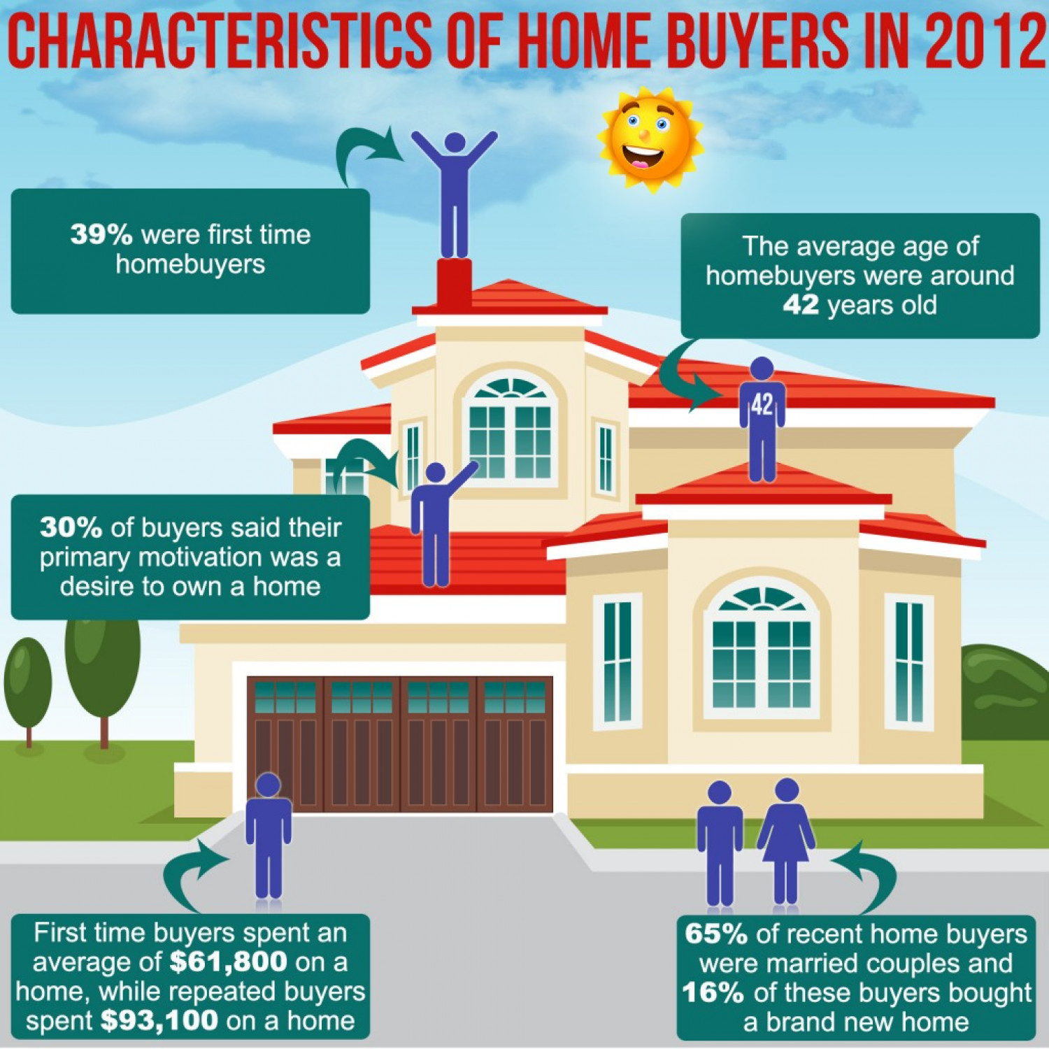 Characteristics of Home Buyers  Infographic