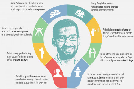 Characteristics that made Sundar Pichai as Google's CEO Infographic