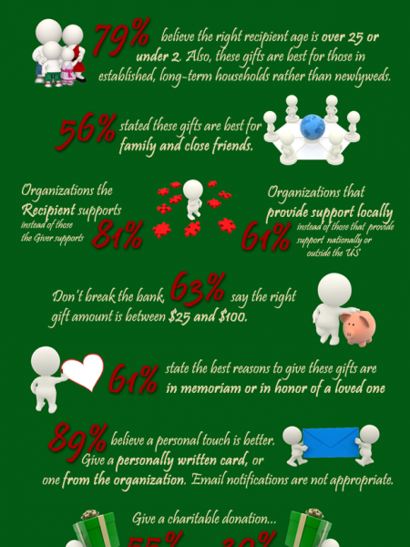 Charitable Donations as Holiday Gifts Infographic