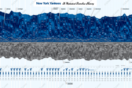 New York Yankees franchise history Infographic