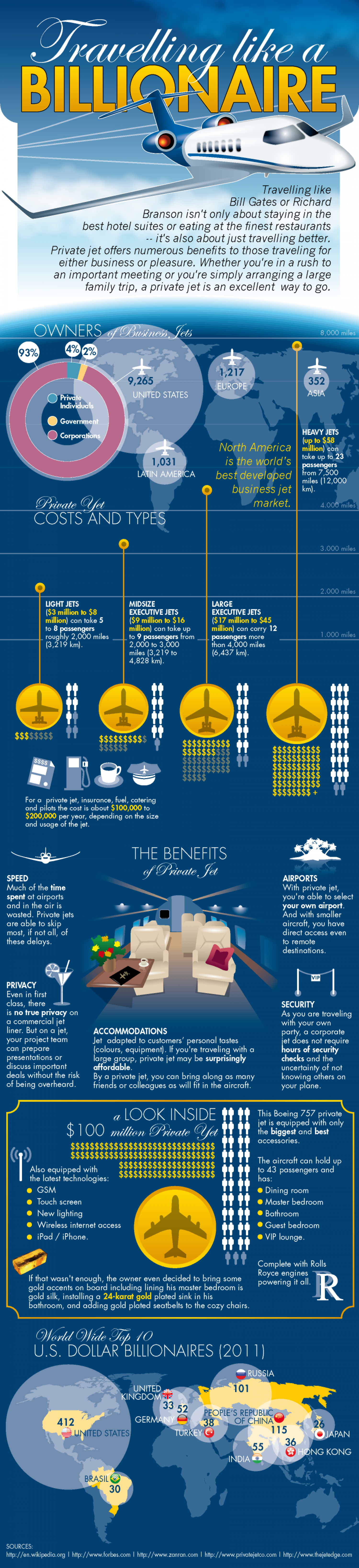 Charter a Business Jet Like A Billionaire Infographic