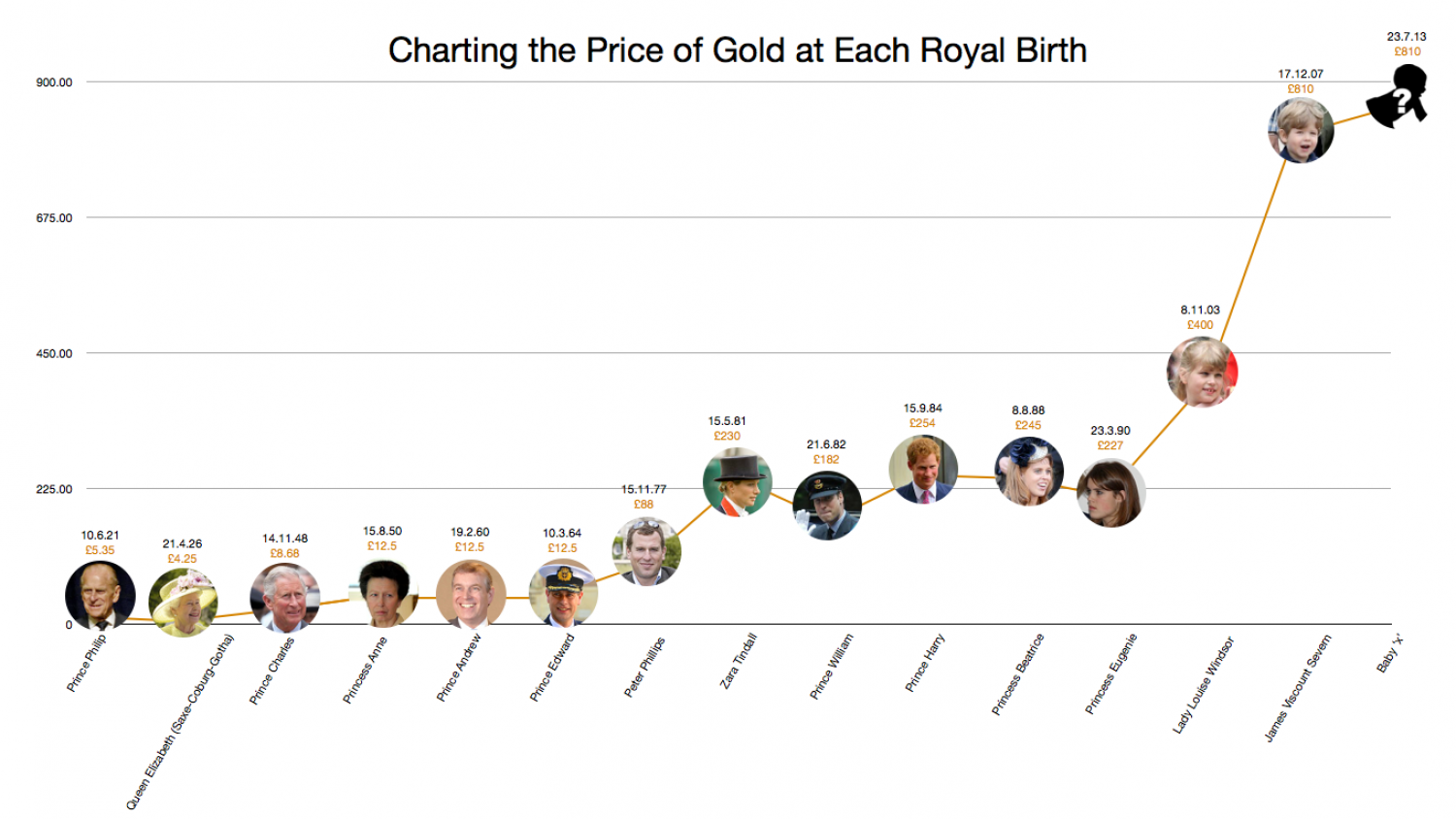 The Price of Gold at Each Royal Birth Infographic