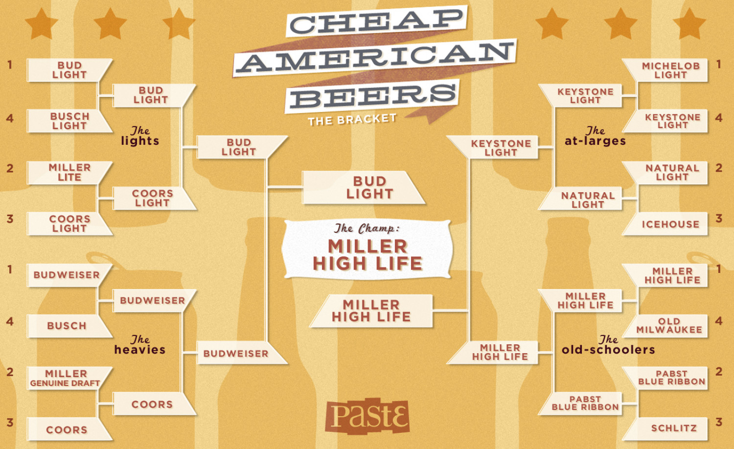 Cheap American Beers: The Bracket Infographic