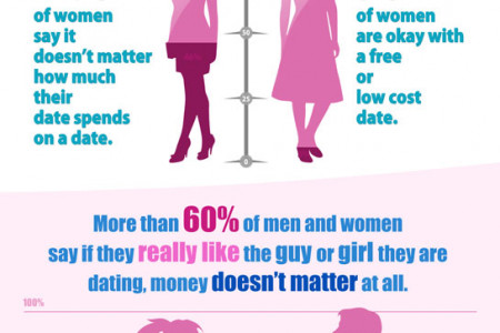 Cheap Date Ideas & Dating Facts You Didn't Know (Infographic) Infographic