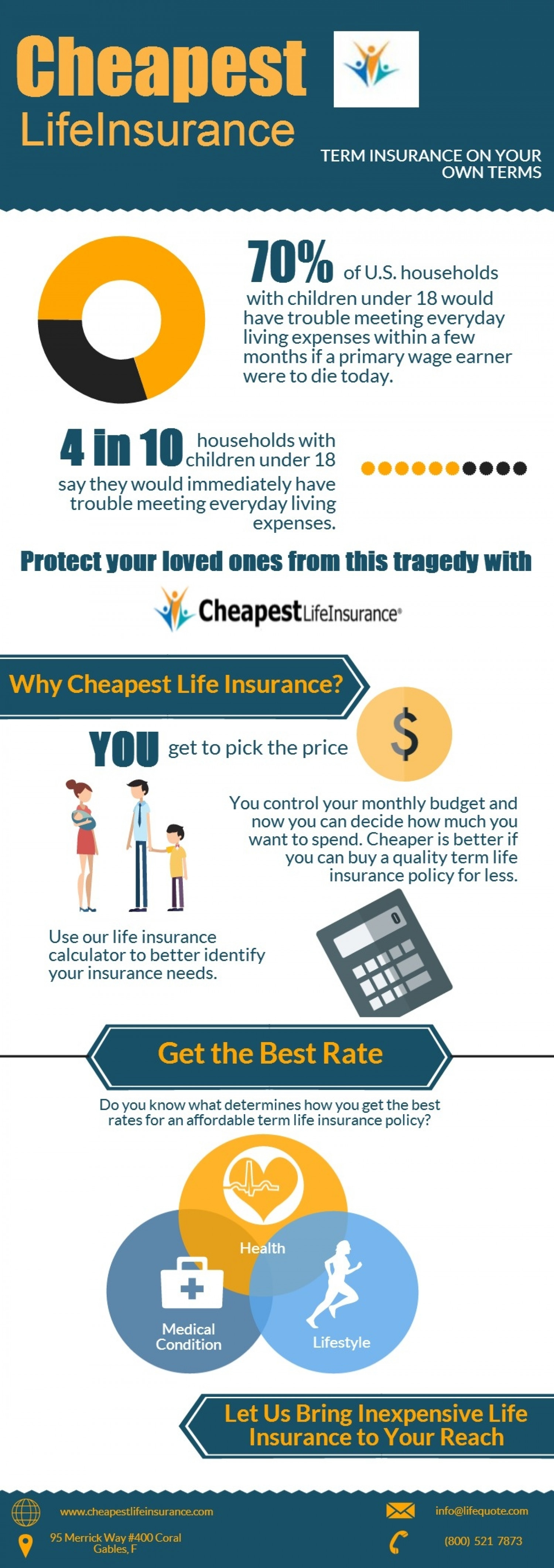 Cheapest Life Insurance Infographic