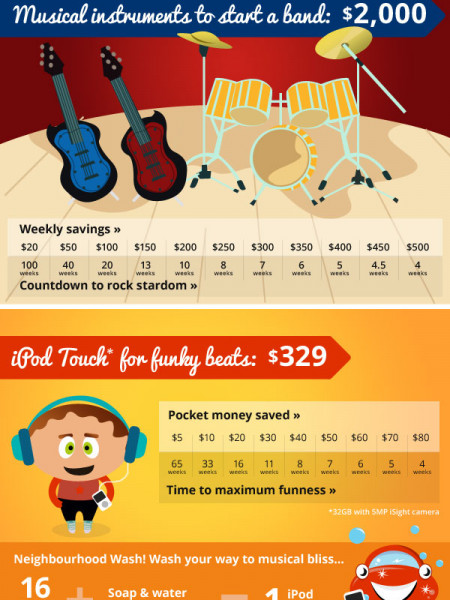 Make Your Dreams A Reality With... Mozo's Savings Cheat Sheet Infographic