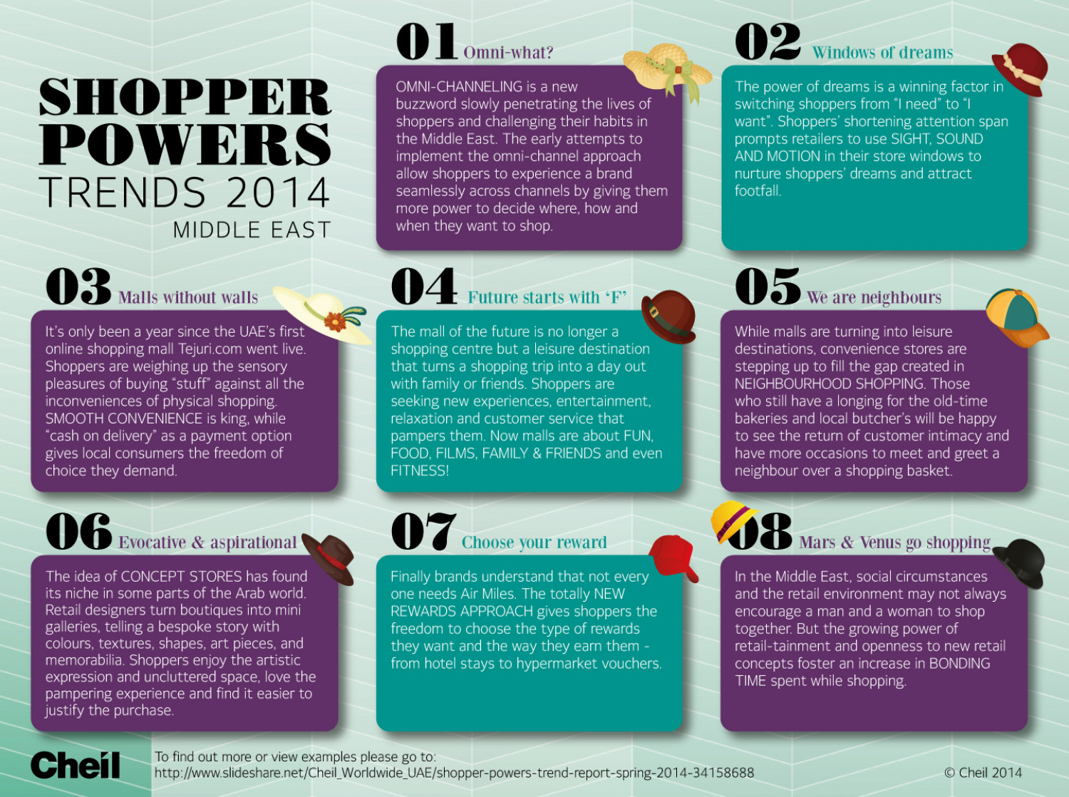 Cheil's Middle East Shopper Powers Trends 2014 Infographic