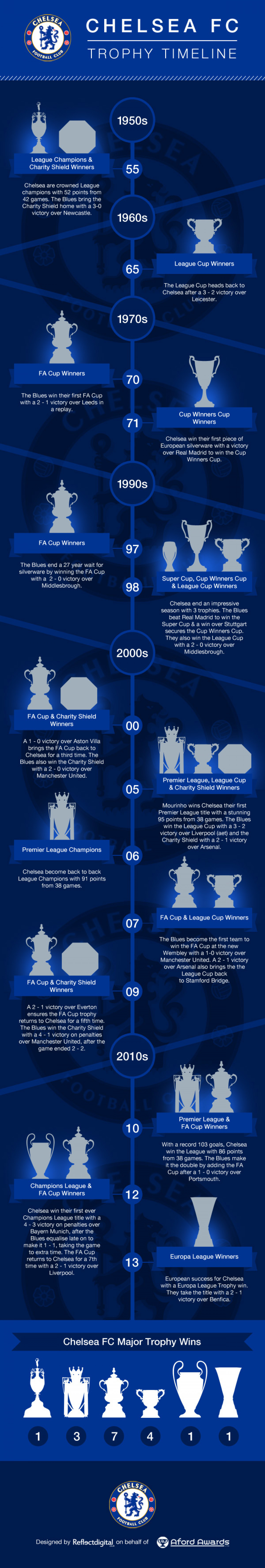 Chelsea FC Trophy Timeline Infographic