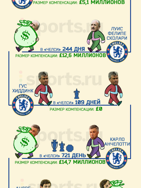 Chelsea Managers Infographic