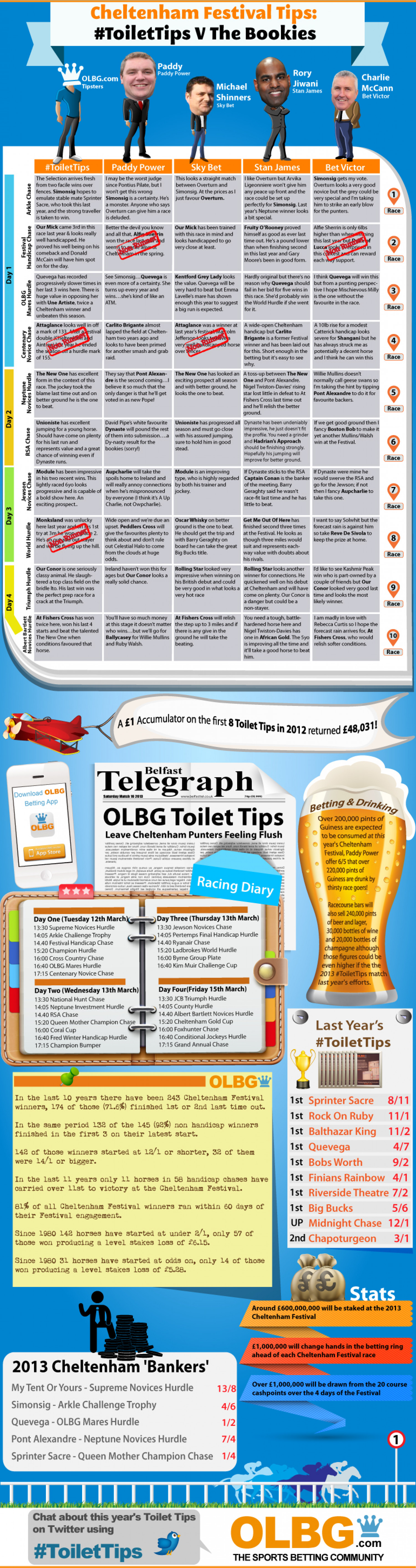 Cheltenham Festival Tips: #ToiletTips v The Bookies Infographic