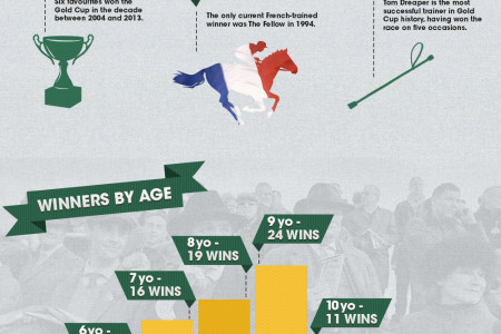 Cheltenham Gold Cup Infographic Infographic