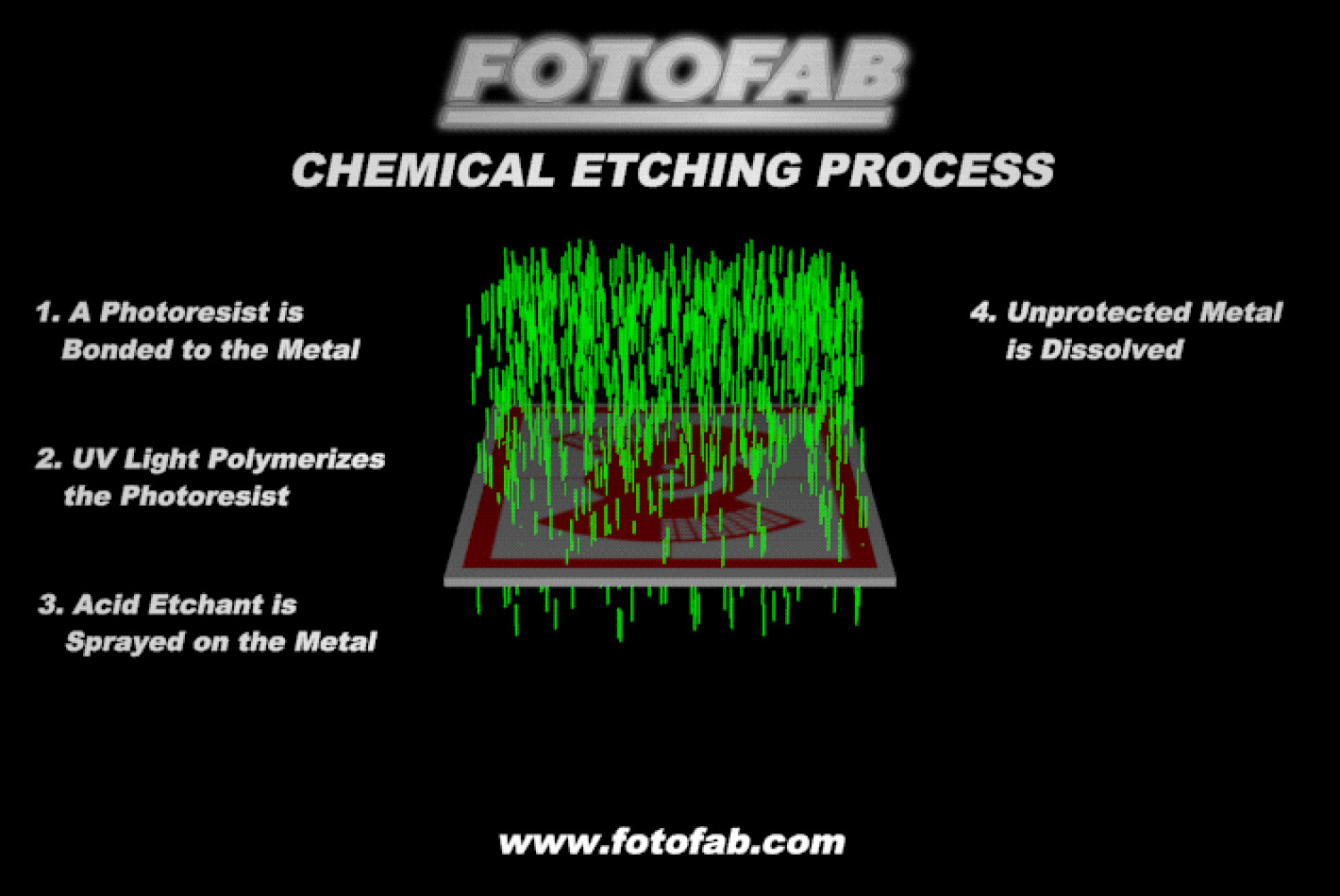 Chemical Etching Process Infographic
