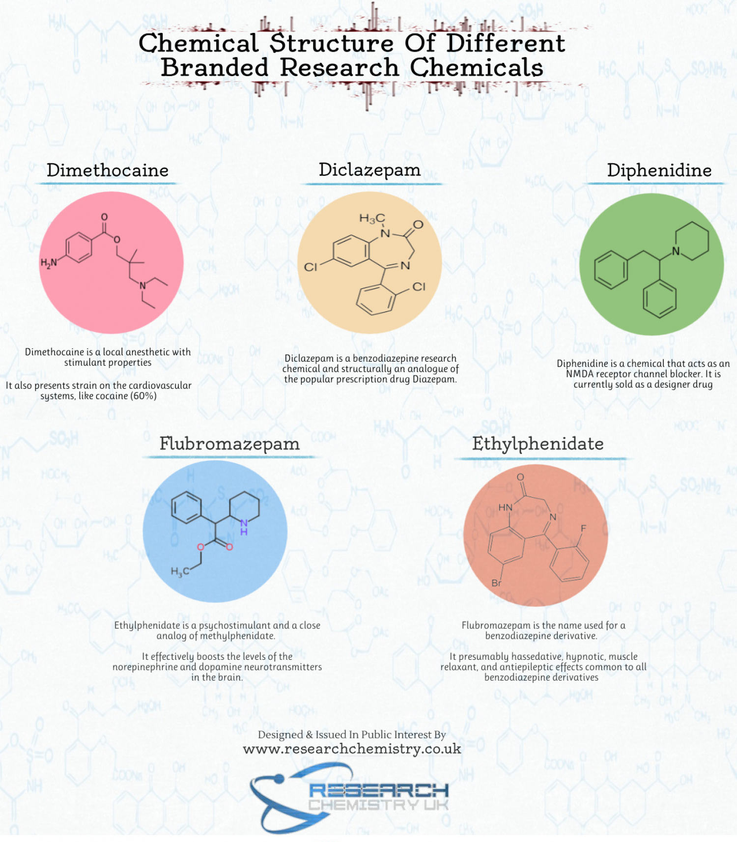 Chemical Structure Of Different Branded Research Chemicals Infographic