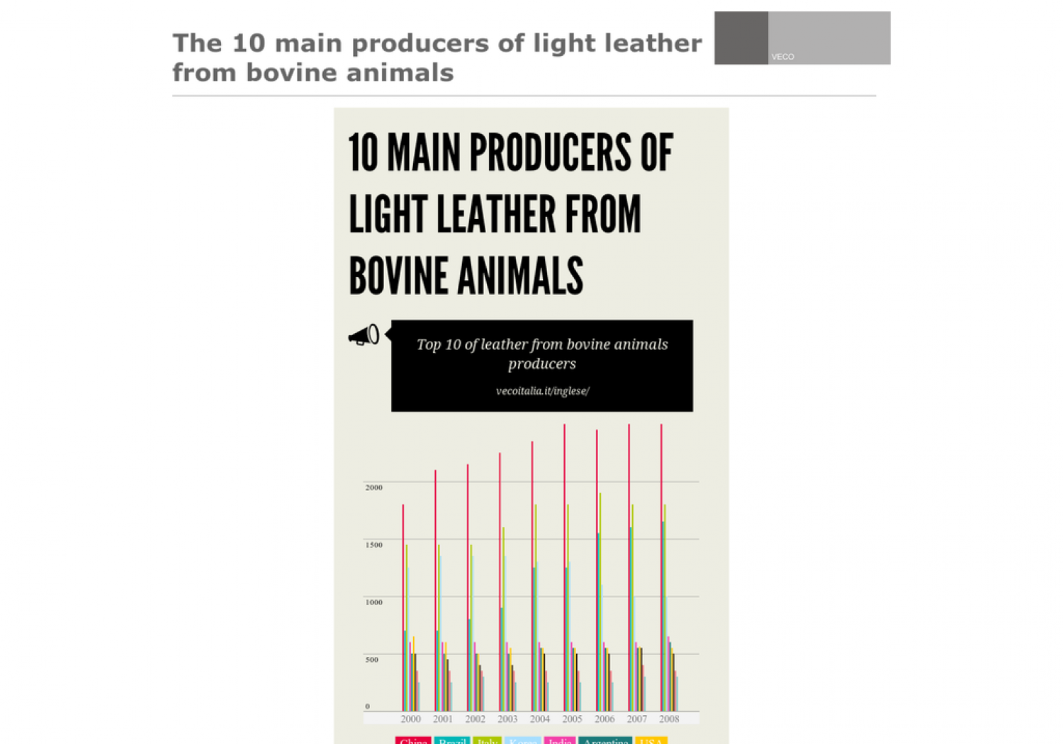 Chemicals for leather Infographic