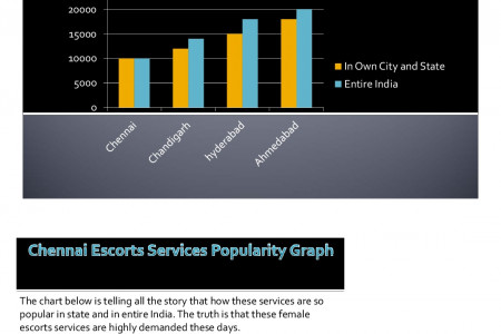 Chennai Female Escorts Services Popularity Graphs Infographic