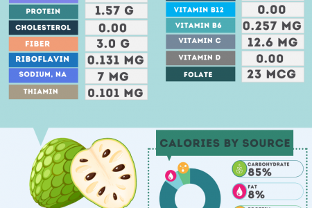 Cherimoya fruit nutrition facts Infographic