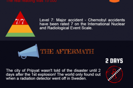 Chernobyl Disaster Infographic
