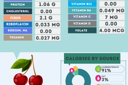 Cherries fruit nutrition facts Infographic