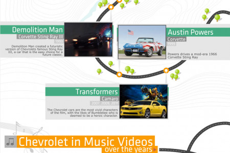 Chevrolet in Music and Film Infographic