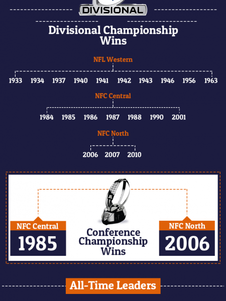 Chicago Bears NFL History and Fun Facts Infographic