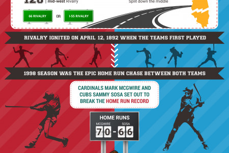 Chicago Cubs vs. St. Louis Cardinals Rivalry Infographic