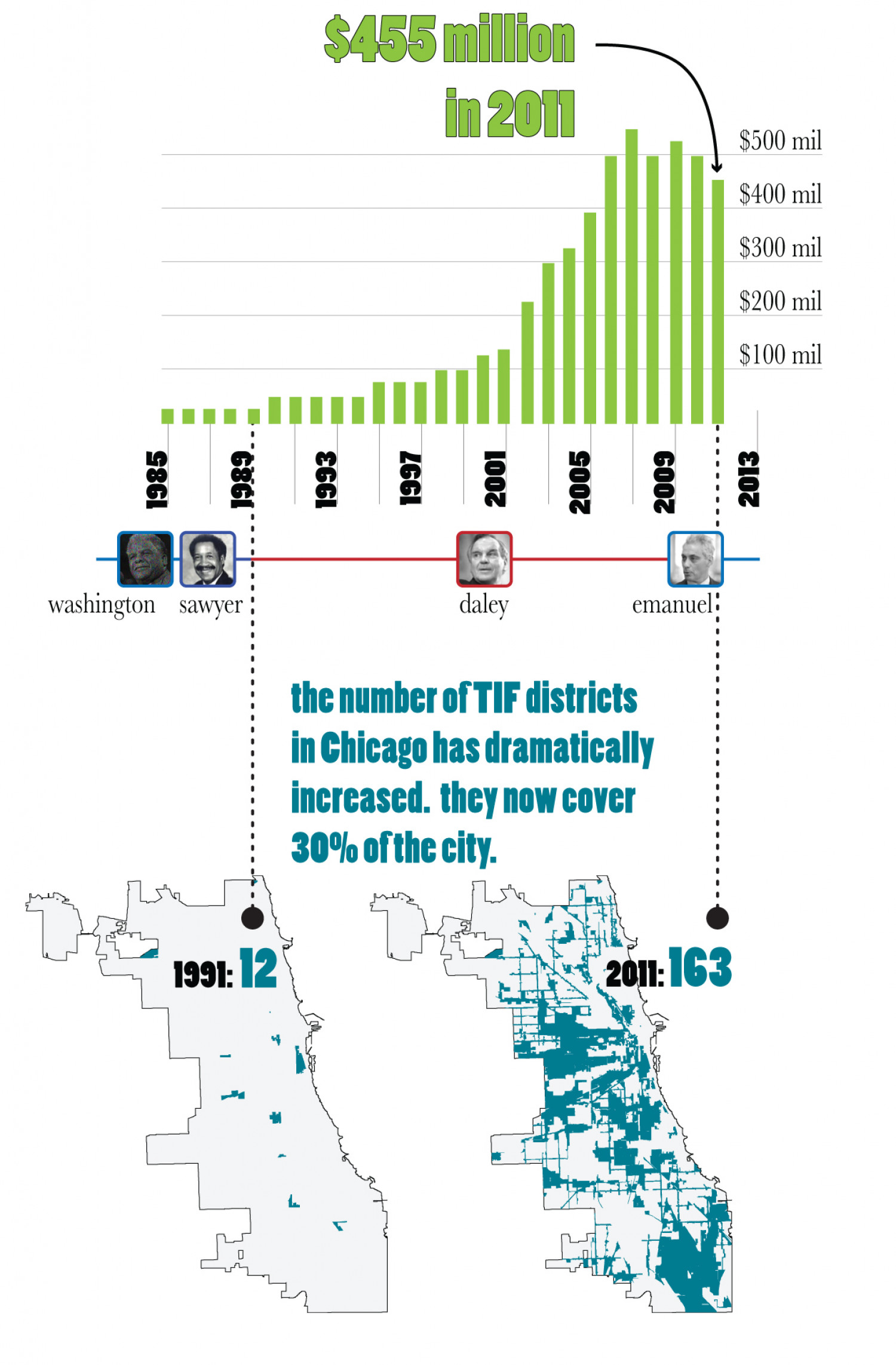 Chicago TIF District Growth Infographic