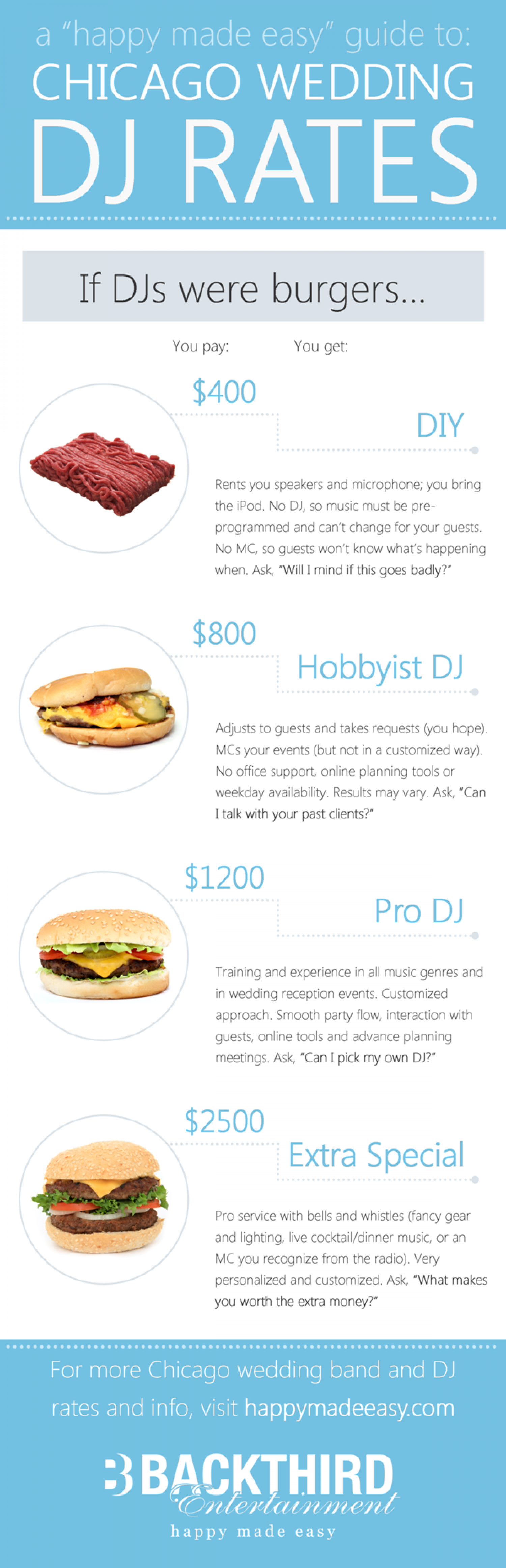 Chicago wedding DJ rates Infographic