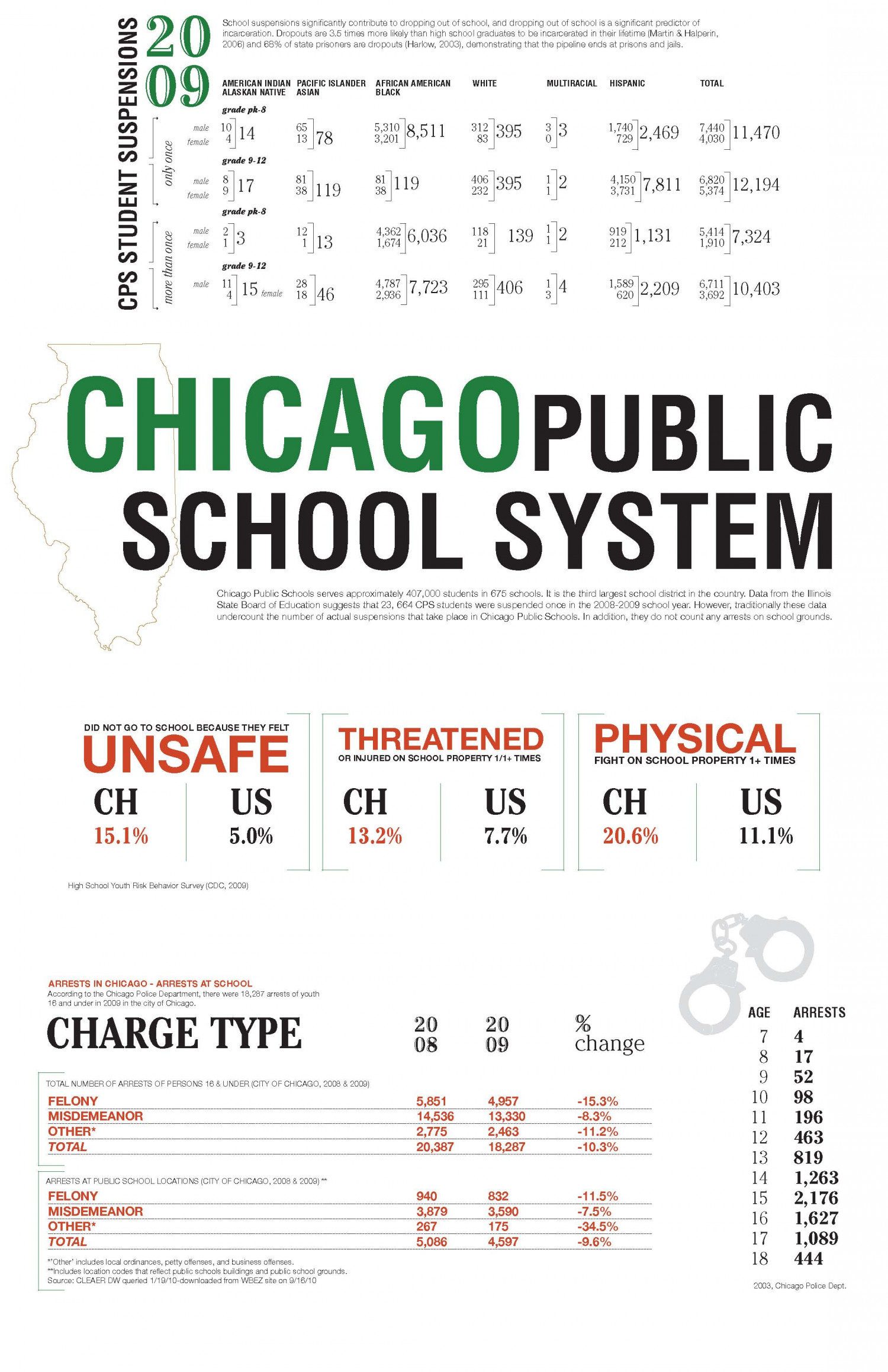 Chicagos School to Prison Pipeline Infographic