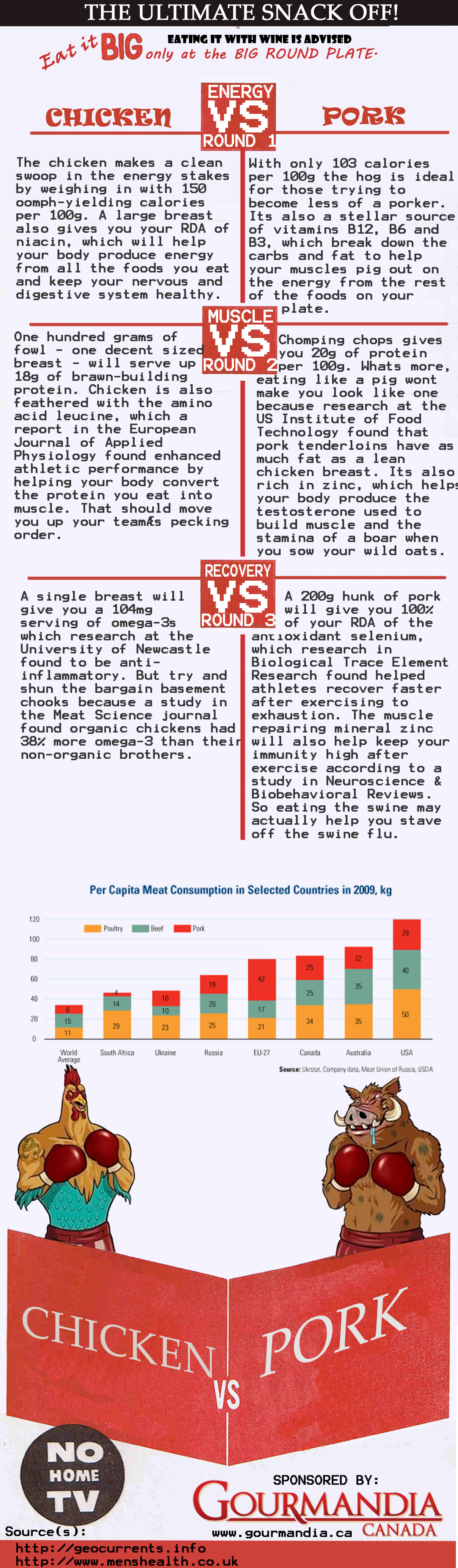 Chicken VS Pork Infographic