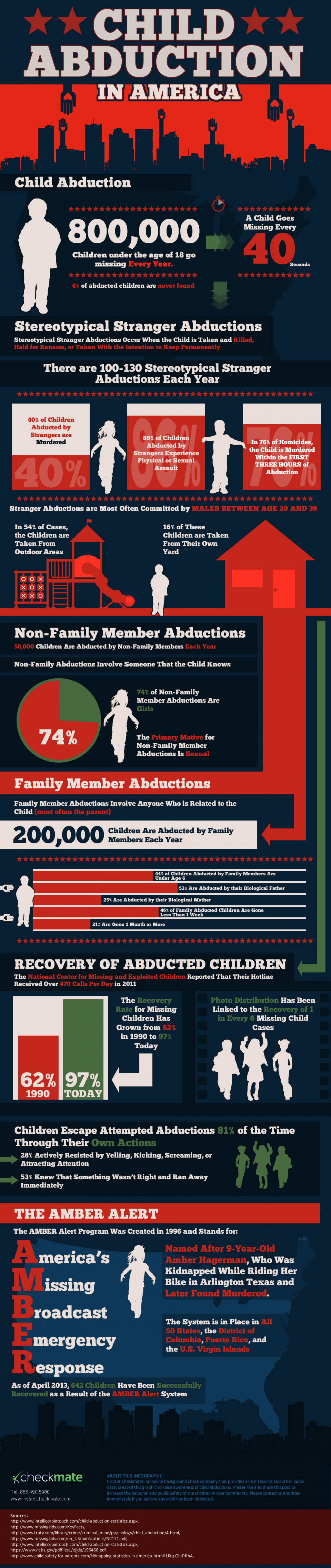 Child Abduction In America Infographic