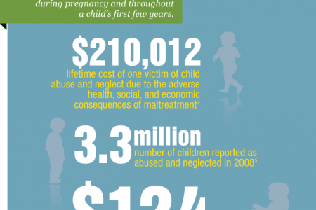 Child Abuse and Home Visiting Infographic