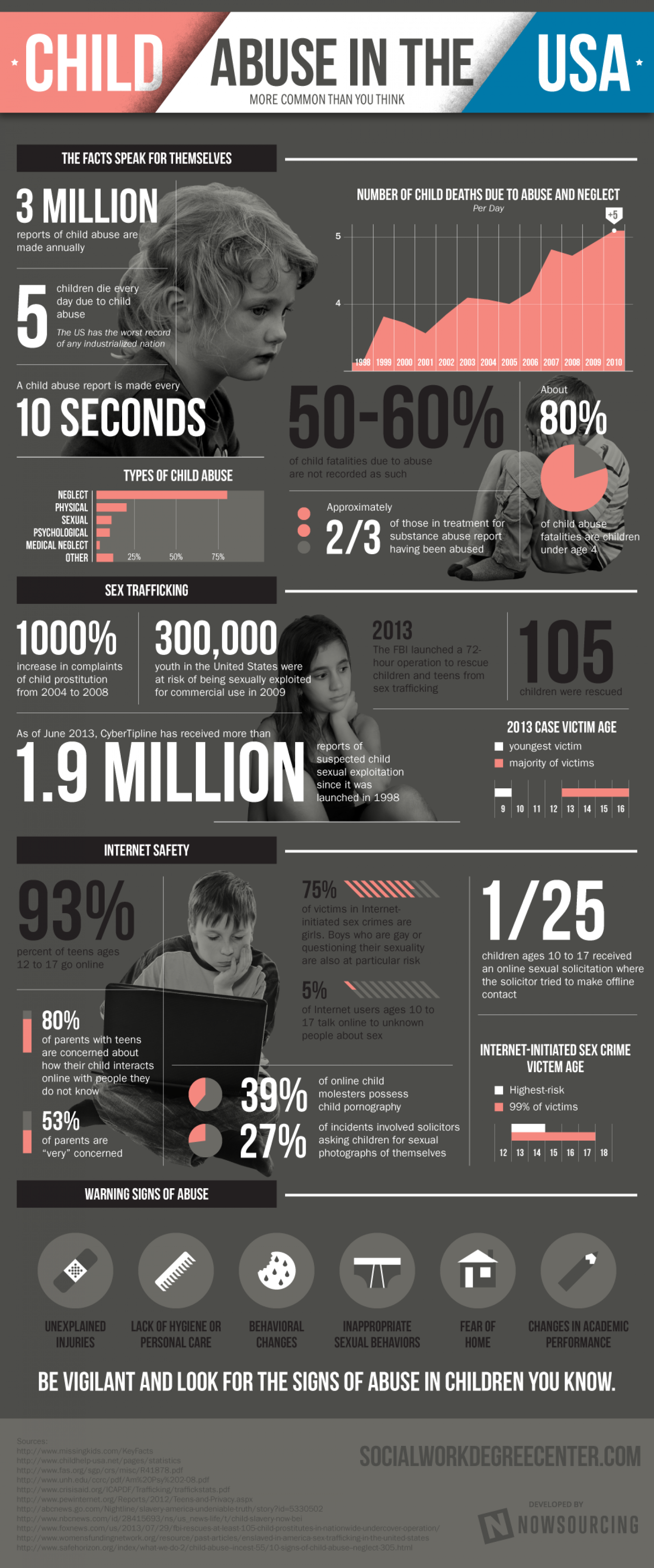Child Abuse in the USA Infographic