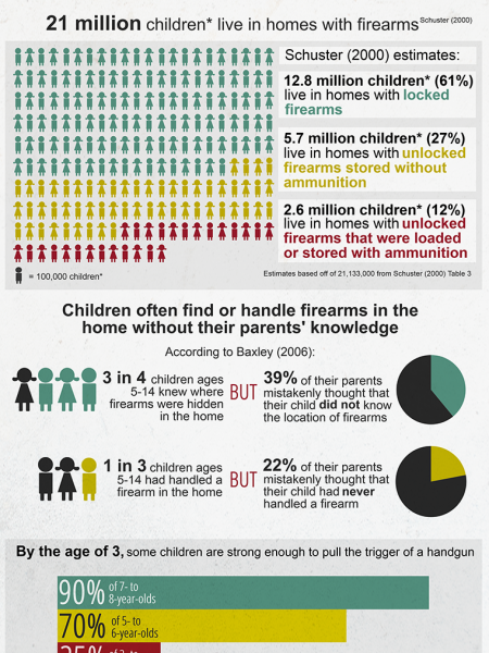 Child Access to Firearms in the United States Infographic