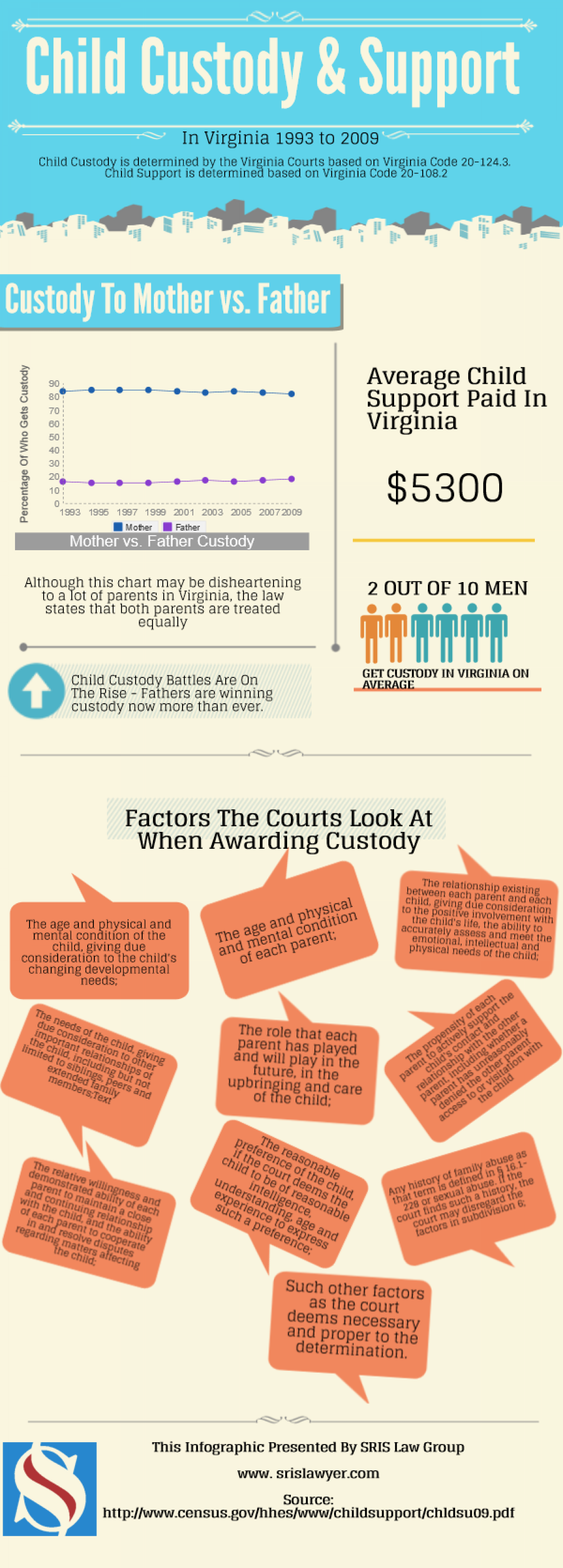 Child Custody Laws Virginia Support Lawyer Reporting Stats Infographic