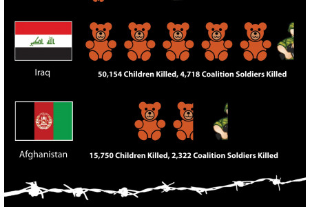 Child Death Toll of Iraq and Afghanistan Infographic